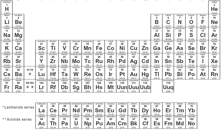 periodic chart of the elements